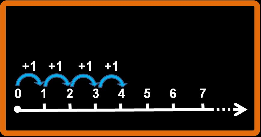 La semiretta numerica
