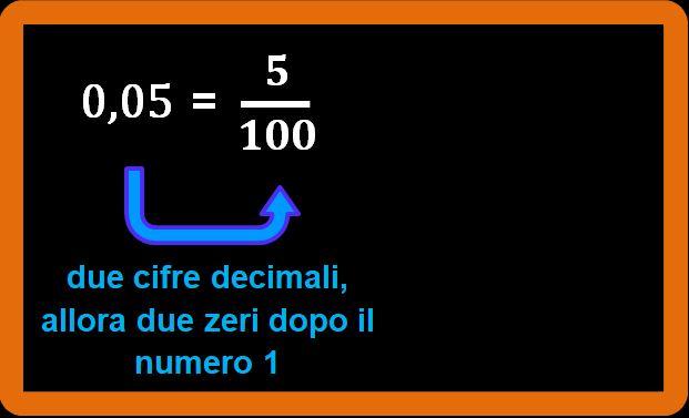 Terzo esempio: dal numero decimale alla frazione