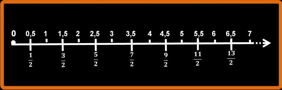 Le frazioni e i numeri razionali