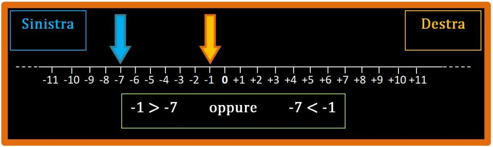 Confrontra tra numeri relativi