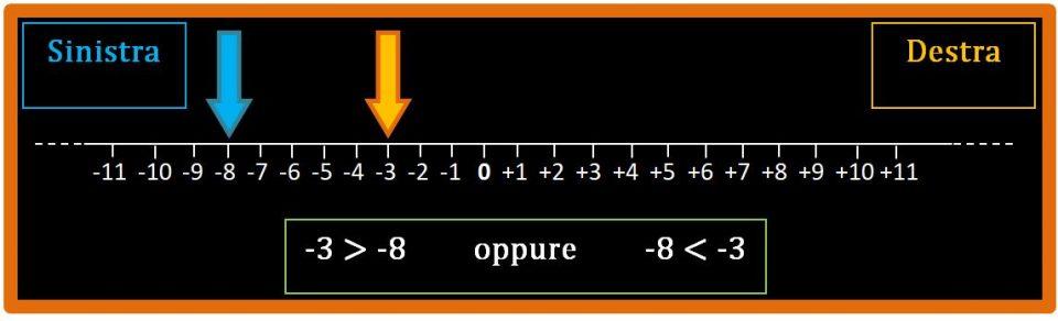 Confronto numeri relativi