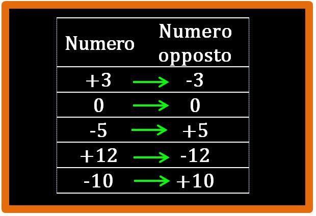 Numero opposto