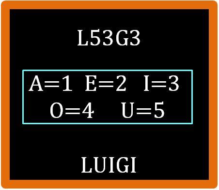 Chi ha inventato il calcolo letterale