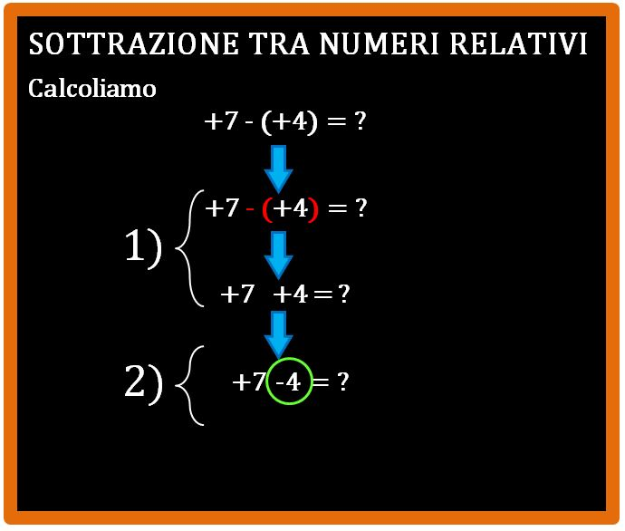 Come si esegue la sottrazione tra numeri relativi
