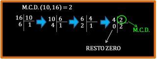 Algoritmo di Euclide