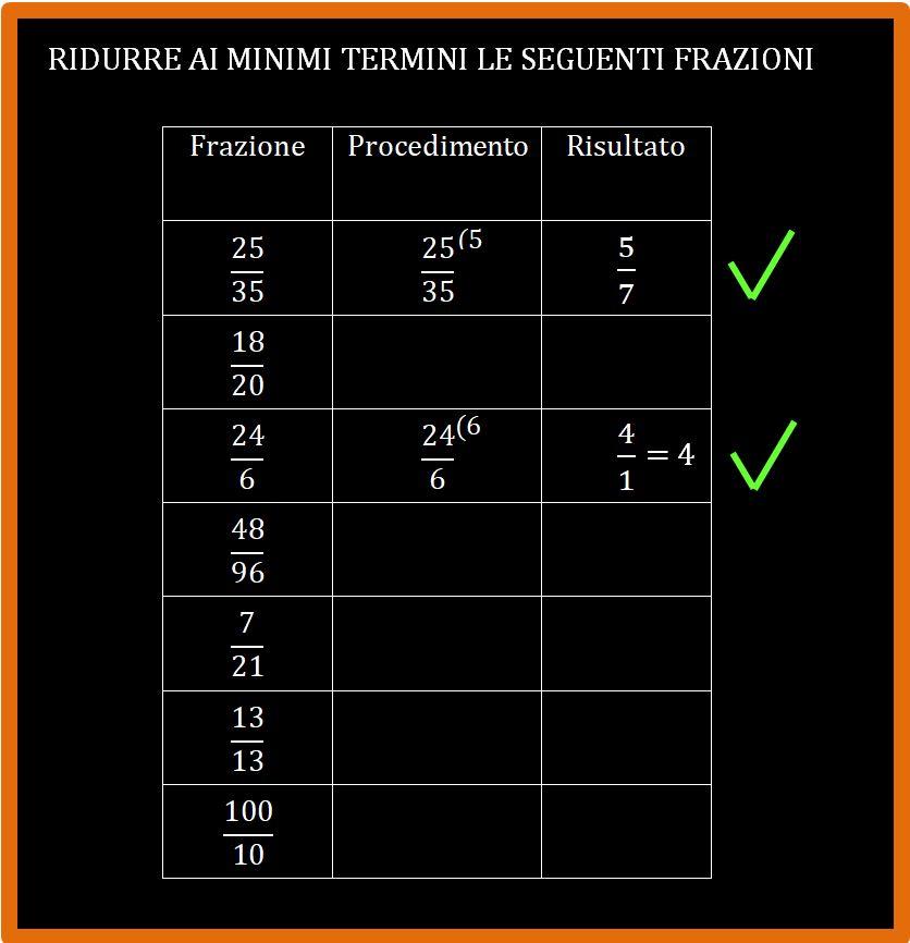 Ridurre ai minimi termini una frazione