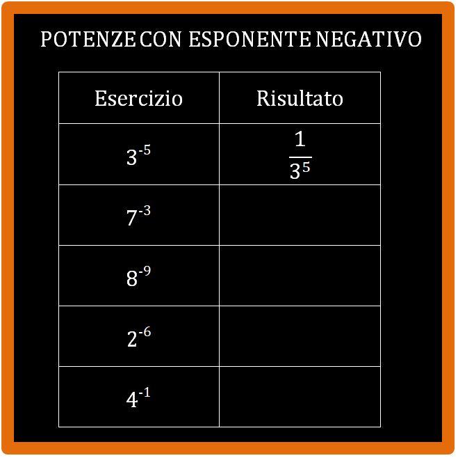 Esercizi con potenze con esponente negativo