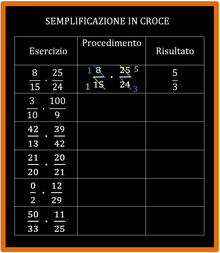 Esercizi semplificazione in croce