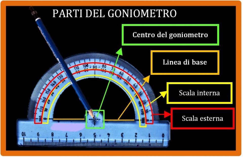 Come si usa il goniometro per misurare gli angoli