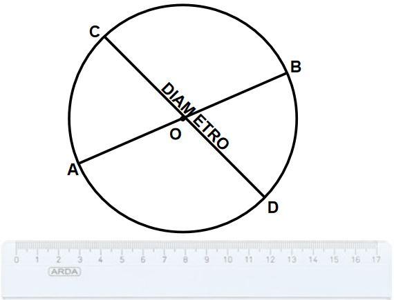 diametro, corda e raggio di una circonferenza