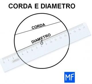 Diametro corda e raggio