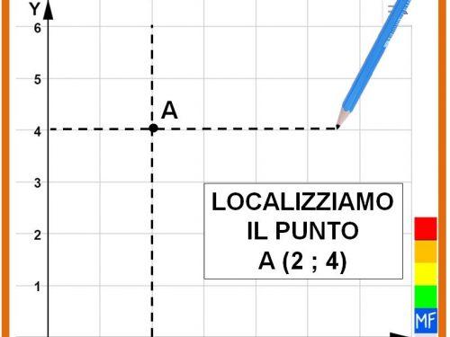 Il piano cartesiano e le coordinate