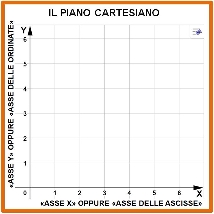 Il piano cartesino e le coordinate