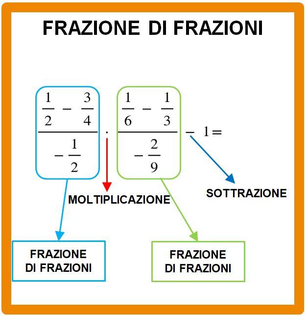Esempio svolto di frazione tra frazioni