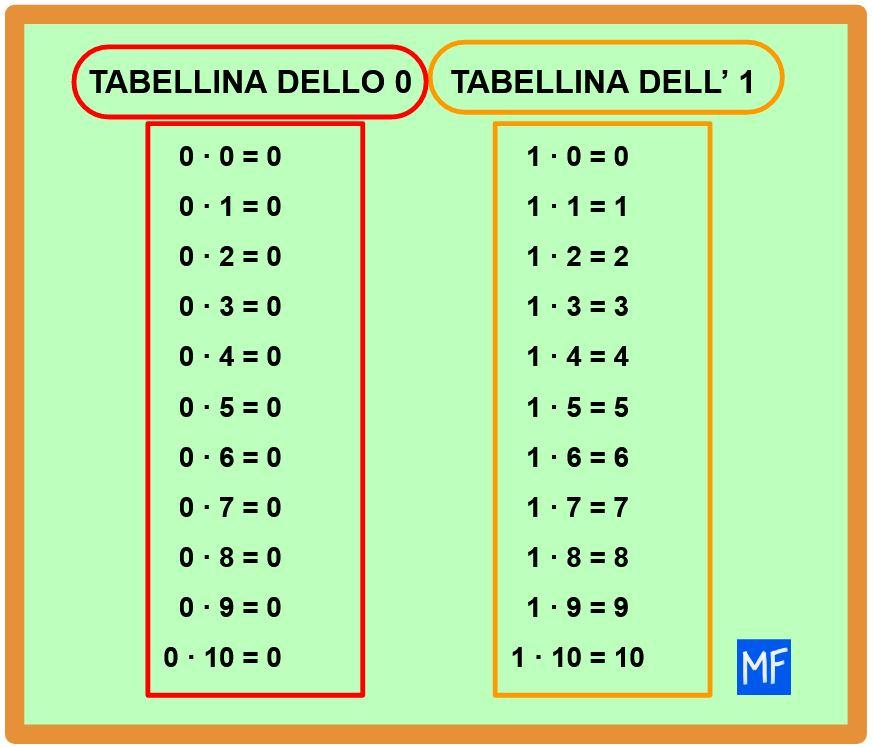 Conoscere le tabelline è fondamentale