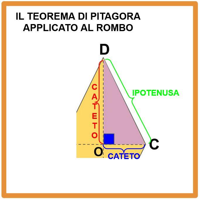 Il teorema di Pitagora applicato al rombo