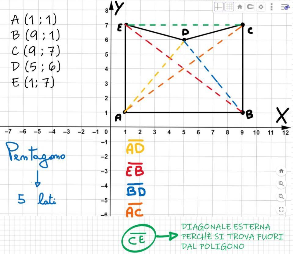 Quante diagonali ha un poligono
